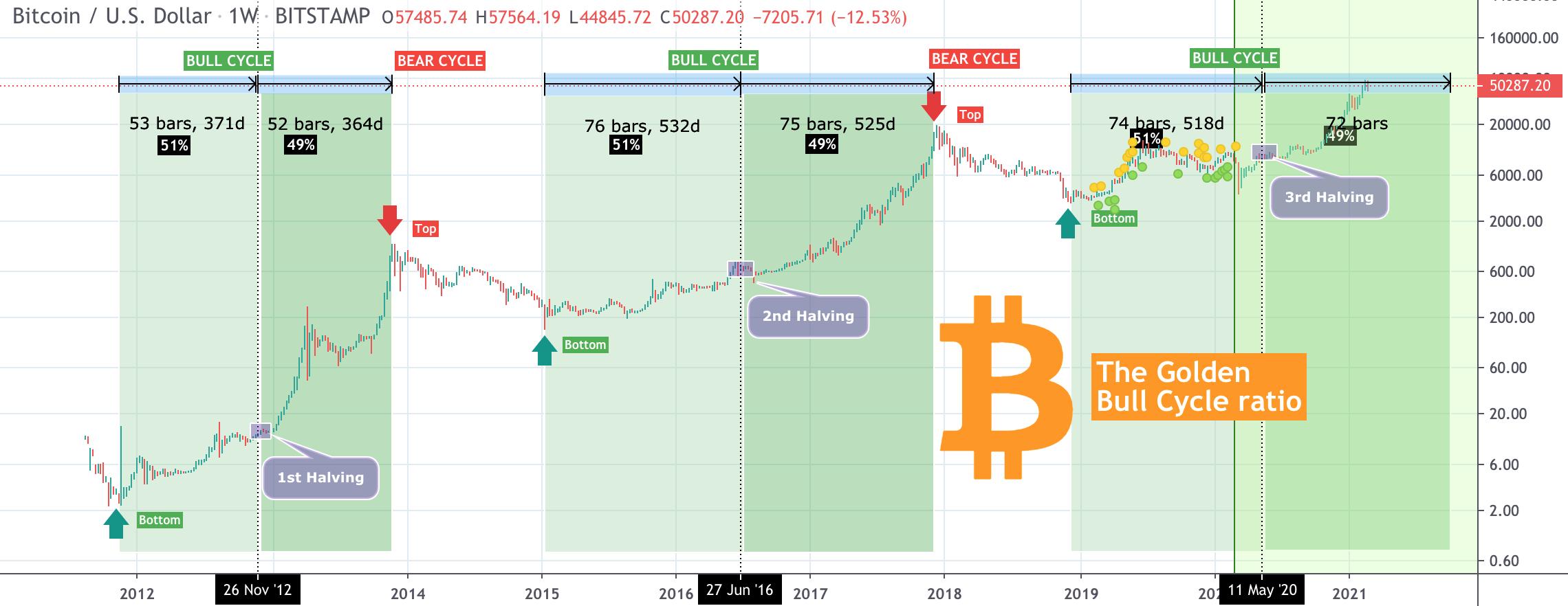 btc secondo semestre data dellesame 2021 deposito carta di credito ritirare bitcoin